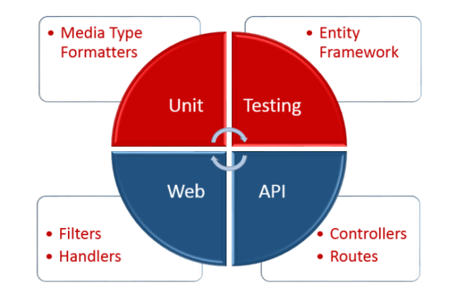 web-api-unit-testing